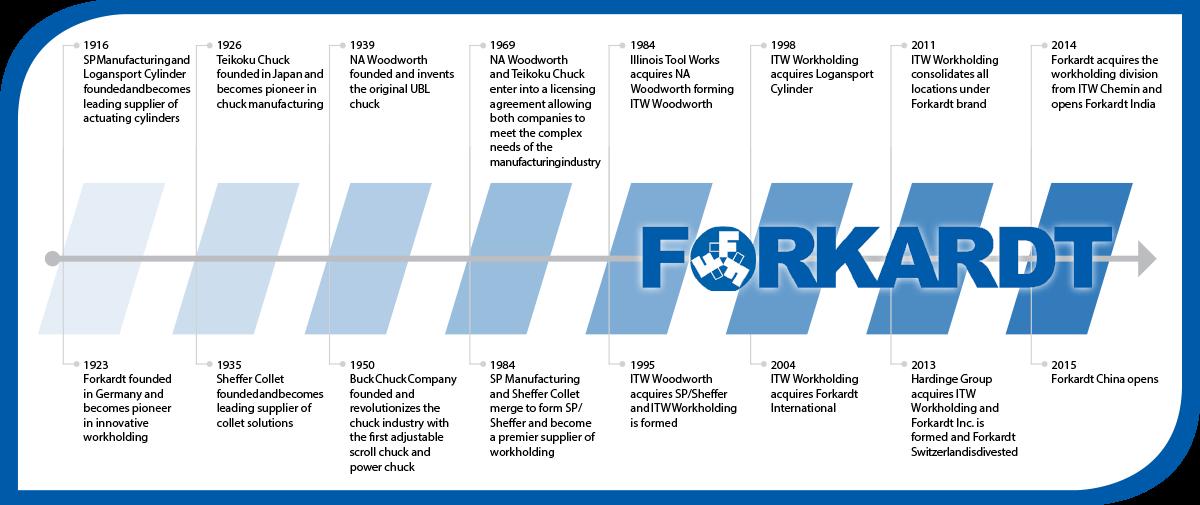 forkardt-historical-timeline